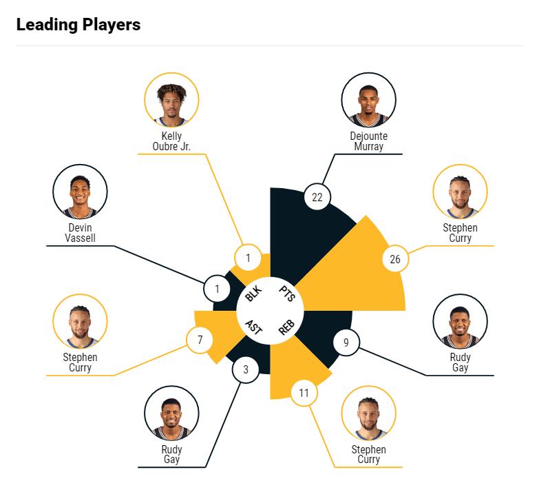 بهترین بازیکنان هر تیم در فاکتورهای مختلف